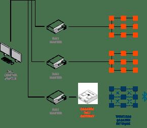Casambi wireless DALI