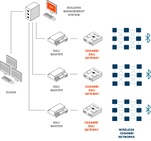Connect wireless Casambi BLE networks with DALI
